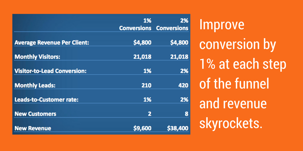Example of the benefits of conversion optimization