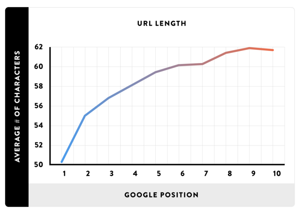 Correlation between short URLs and higher Google rankings
