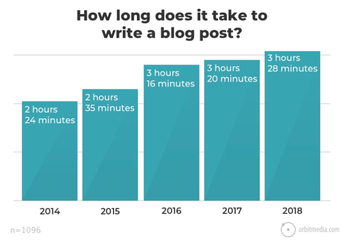 Time spent writing blog posts.