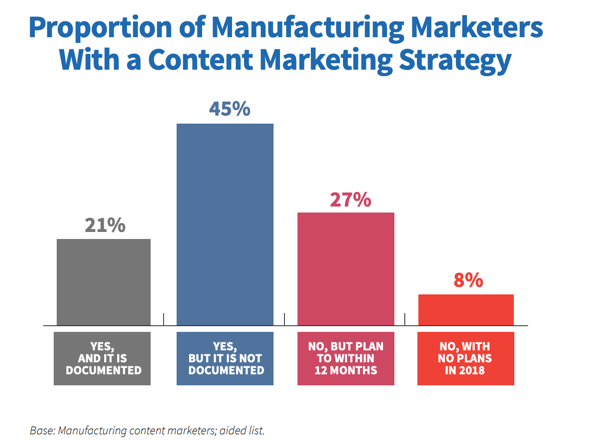 Mfg Marketers with Content Marketing Strategy