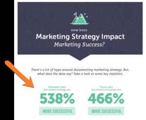 Impact of Marketing Strategy