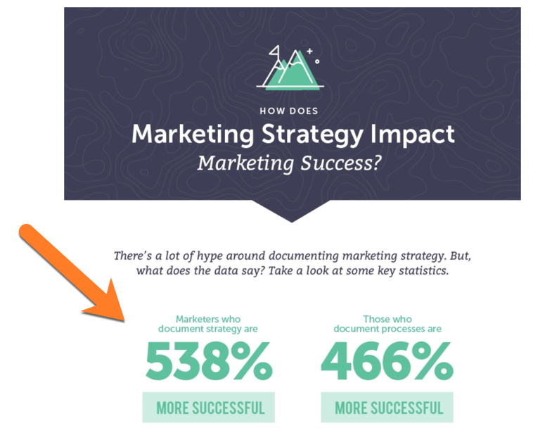 Impact of Marketing Strategy