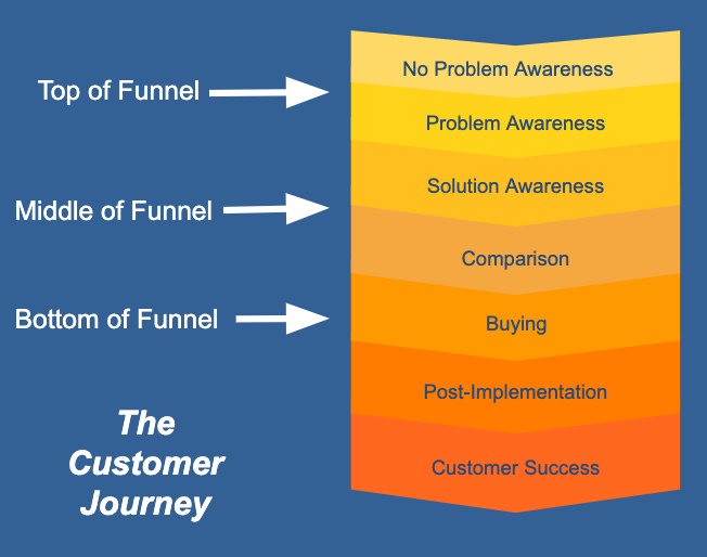 The customer journey.