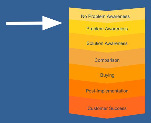 Consider the Customer Journey