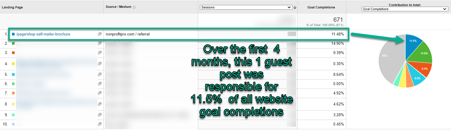 The content published was responsible for a significant percentage of all website goal completions.
