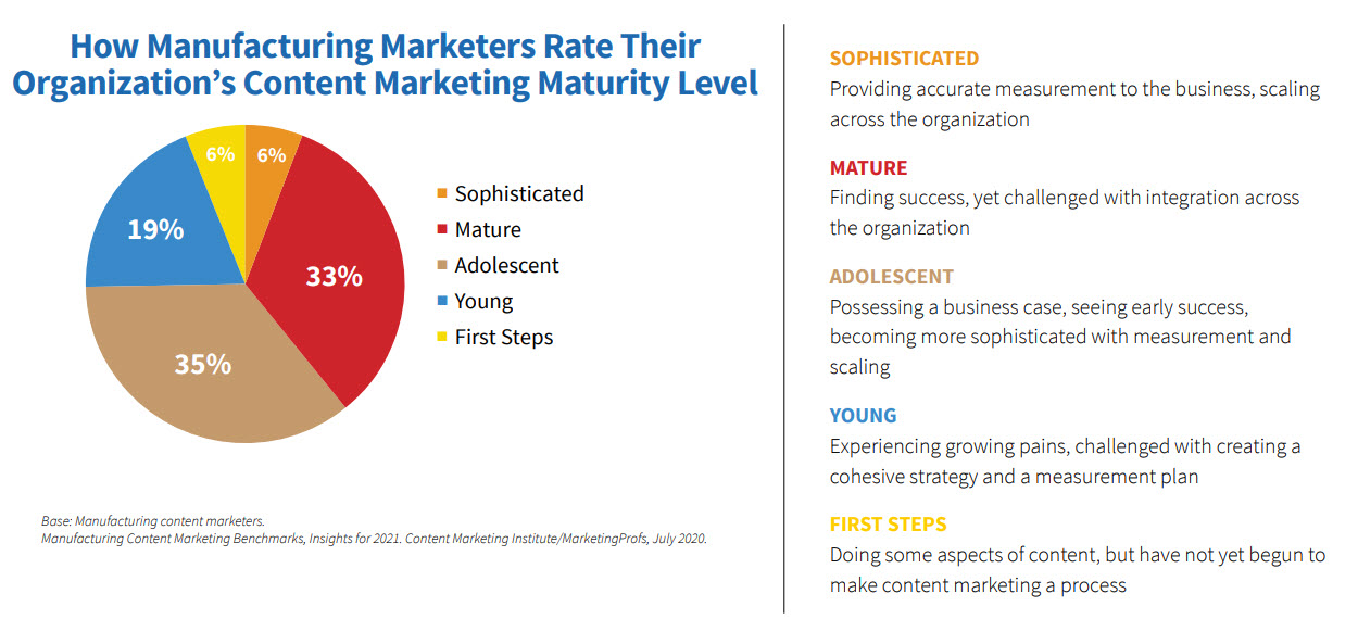 Marketing maturity level chart