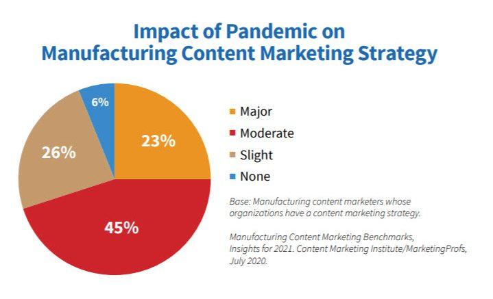Pandemic impact chart