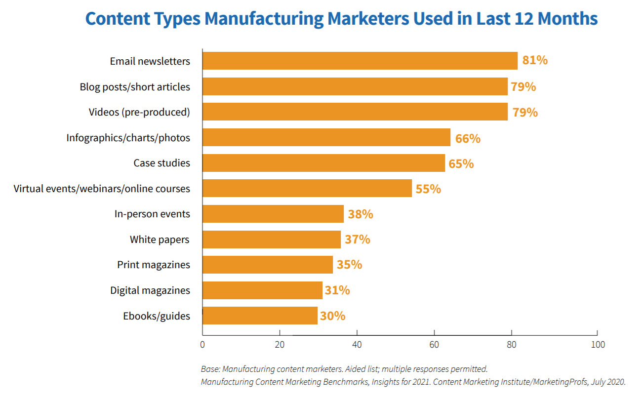 Content types used in last 12 months