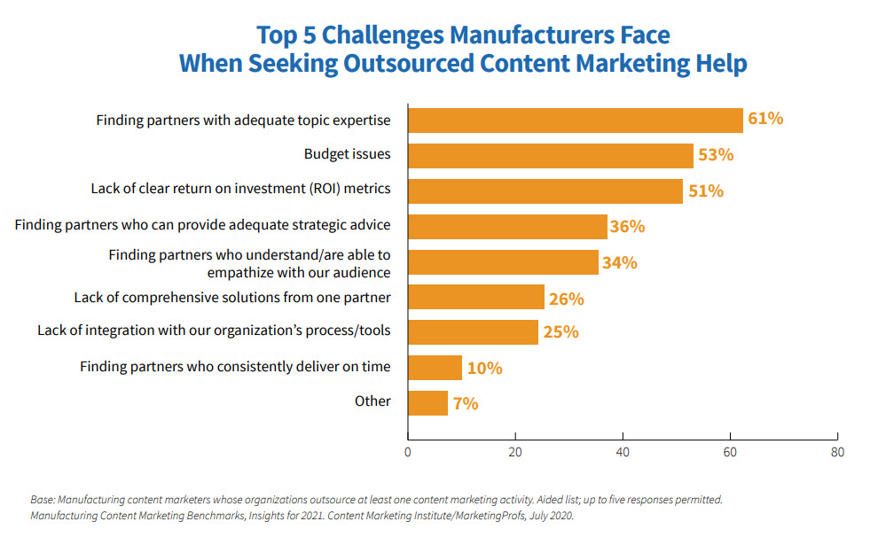 Top 5 challenges chart