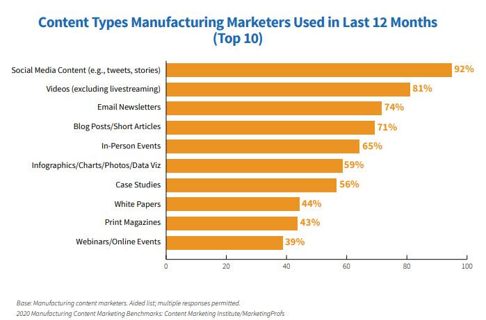 Top 10 Content Types Used
