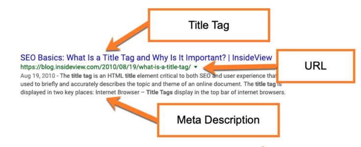 Write key elements that will appear in SERPs